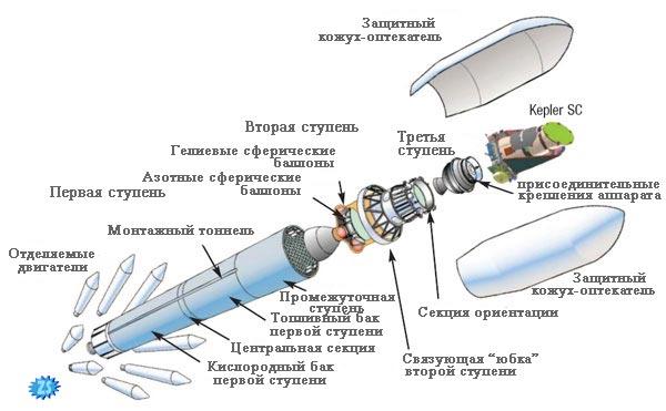 Схема компоновки ракеты Delta