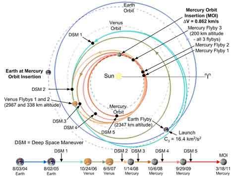 Схема полёта Мессенджера
