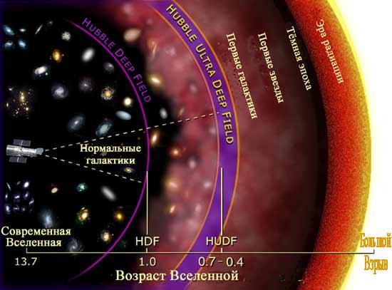 Эволюция галактик